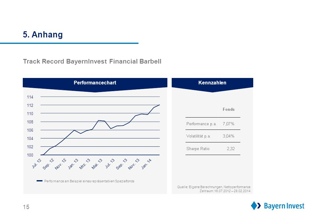 5. Anhang Track Record dänische Covered Bonds Performancechart