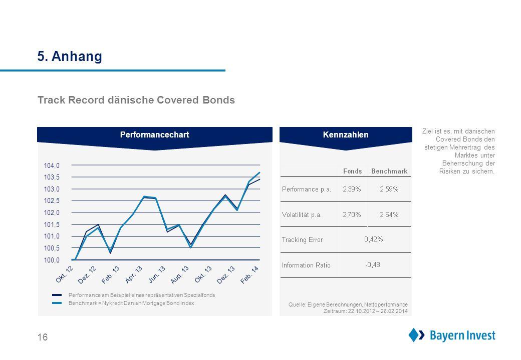 5. Anhang Warum in europäische Covered Bonds der Peripherie investieren