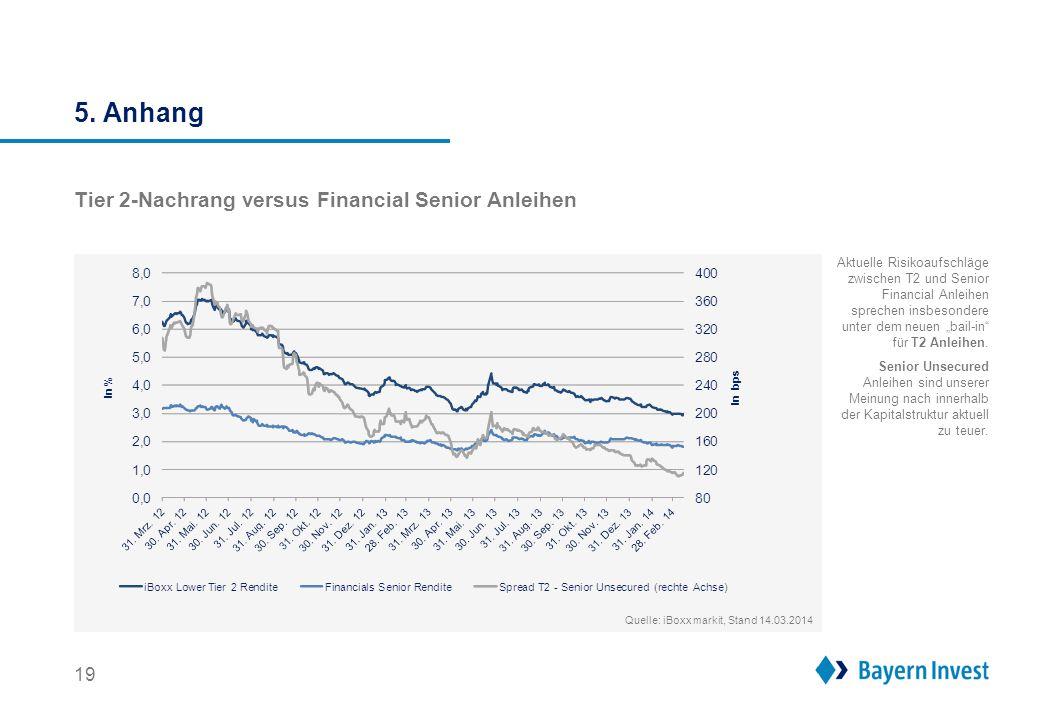 5. Anhang      Warum in dänische Covered Bonds investieren