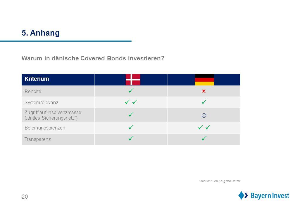 Ihr Ansprechpartner BayernInvest Kapitalanlagegesellschaft mbH
