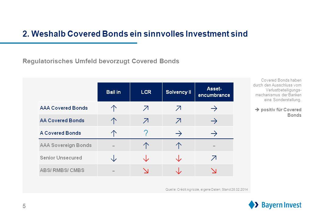 2. Weshalb Covered Bonds ein sinnvolles Investment sind