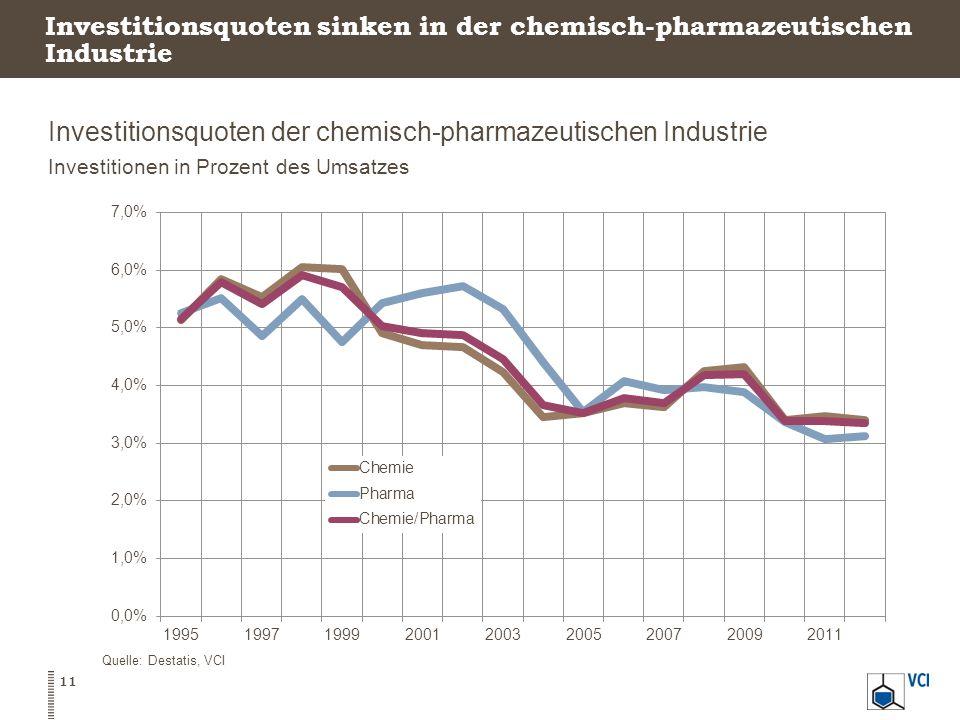 Investitionsquoten sinken in der chemisch-pharmazeutischen Industrie