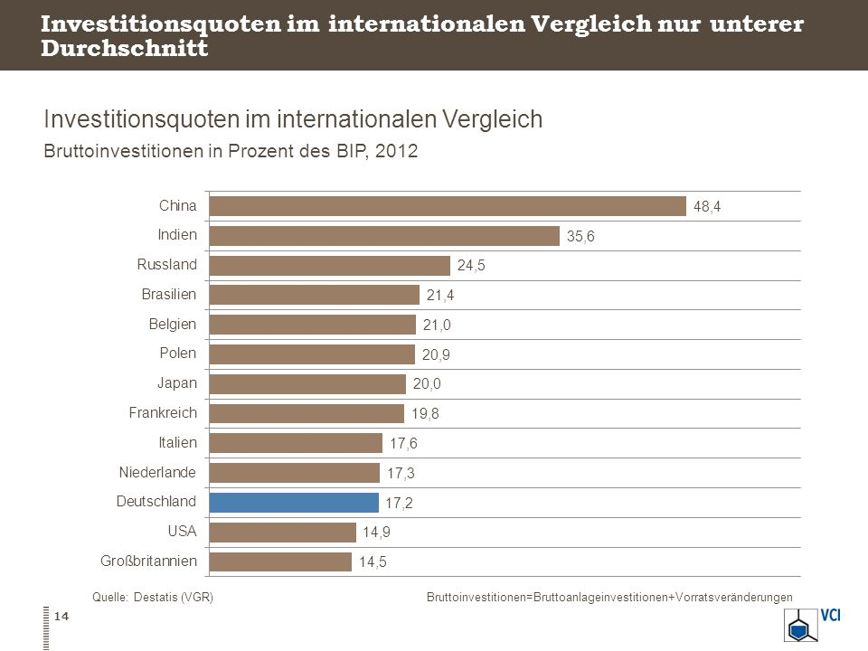 Investitionsquoten im internationalen Vergleich