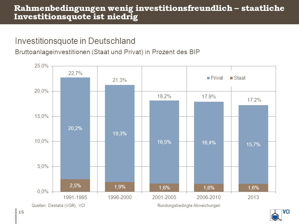 Investitionsquote in Deutschland