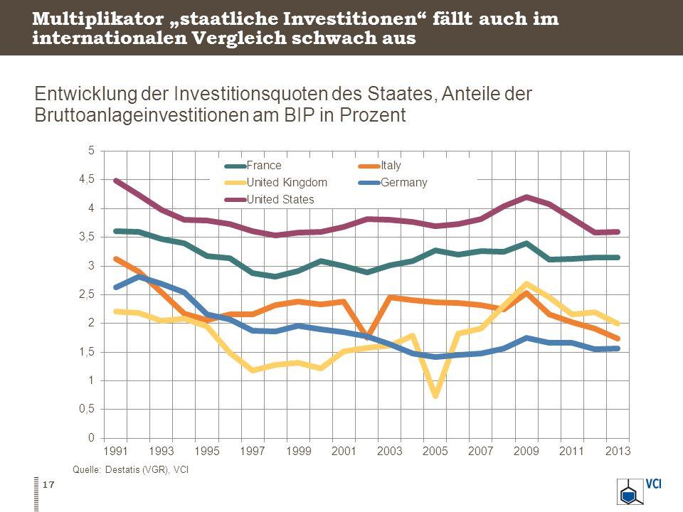 """Multiplikator """"staatliche Investitionen fällt auch im internationalen Vergleich schwach aus"""