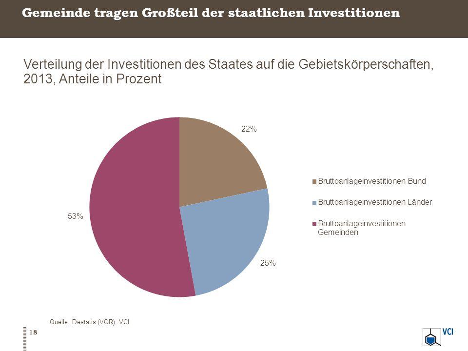 Gemeinde tragen Großteil der staatlichen Investitionen