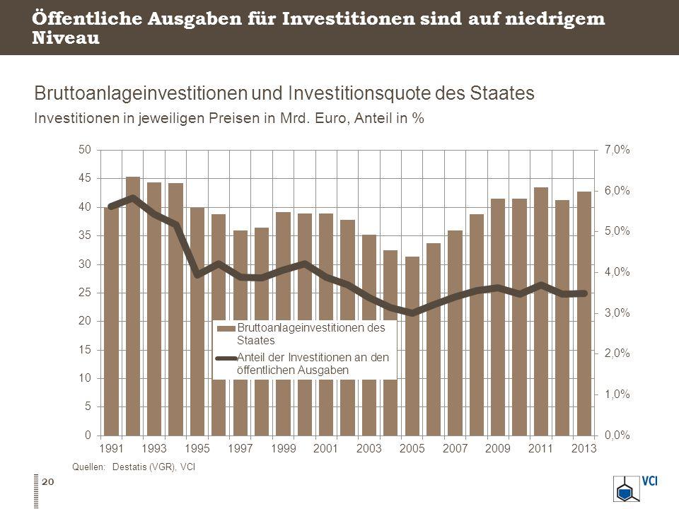 Öffentliche Ausgaben für Investitionen sind auf niedrigem Niveau