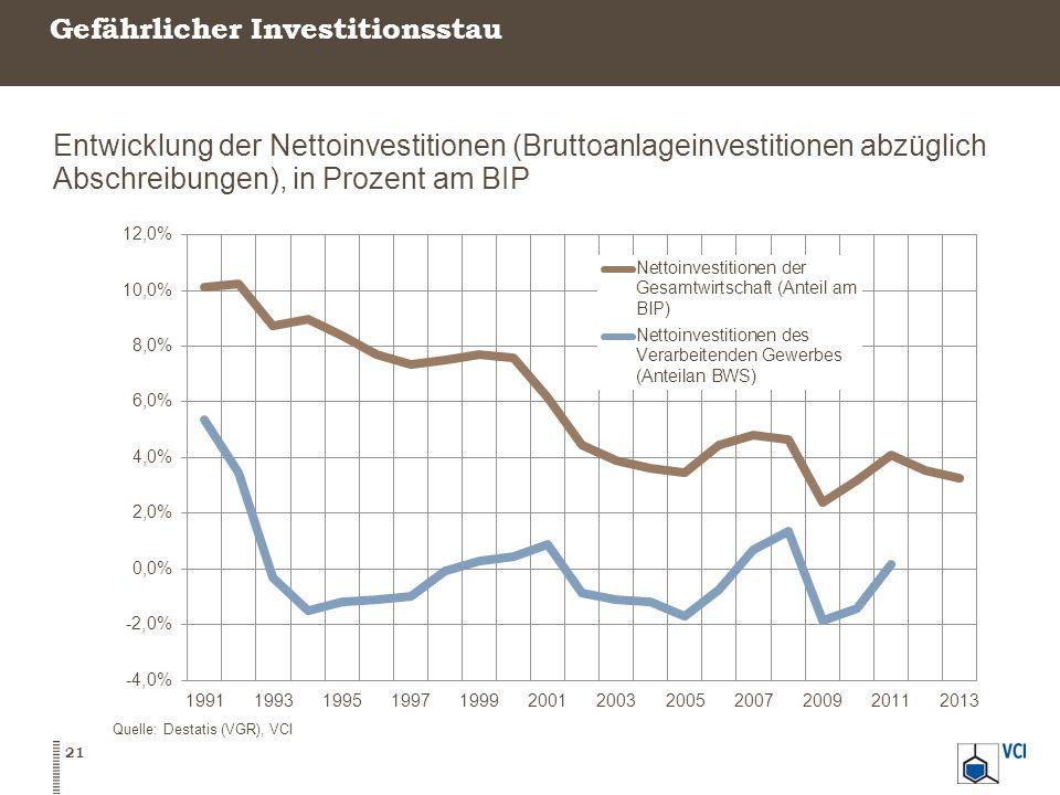 Gefährlicher Investitionsstau