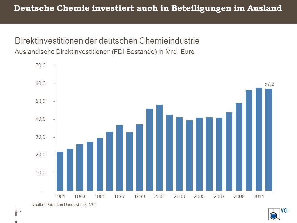 Deutsche Chemie investiert auch in Beteiligungen im Ausland