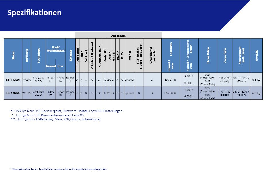 Spezifikationen Anschlüsse. Model. Auflösung. Technologie. Farb/ Weißhelligkeit. Kontrast. HDMI 1 (MHL)