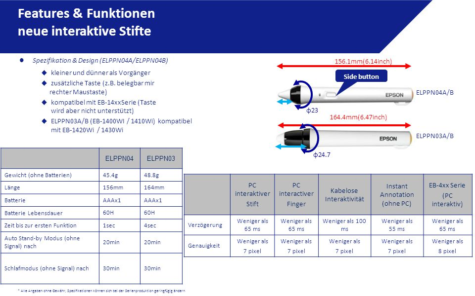 Features & Funktionen neue interaktive Stifte