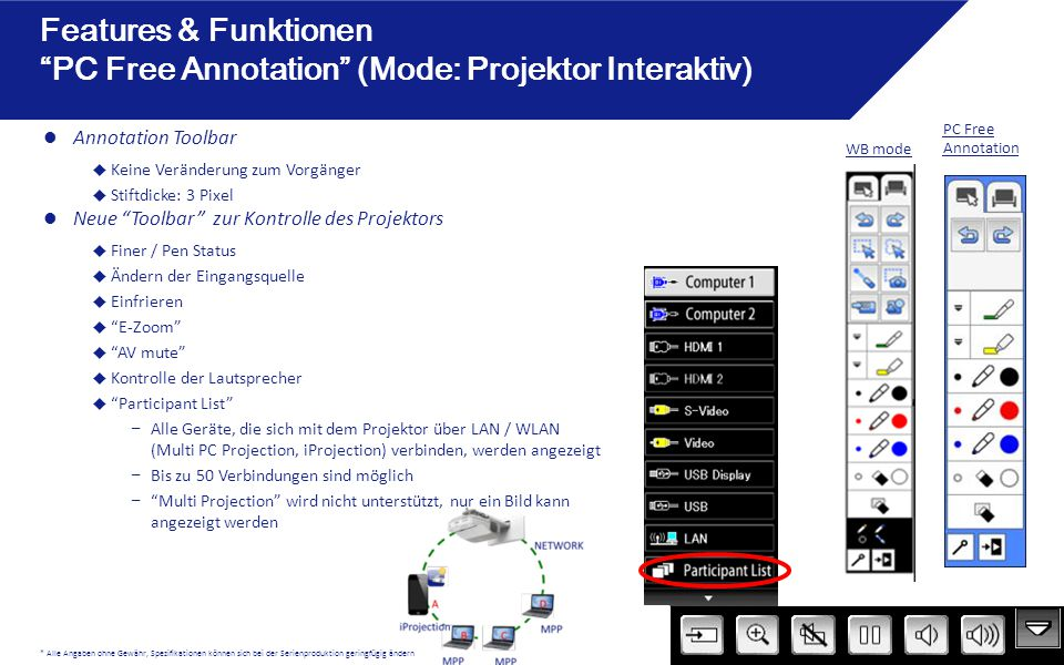 Features & Funktionen PC Free Annotation (Mode: Projektor Interaktiv)