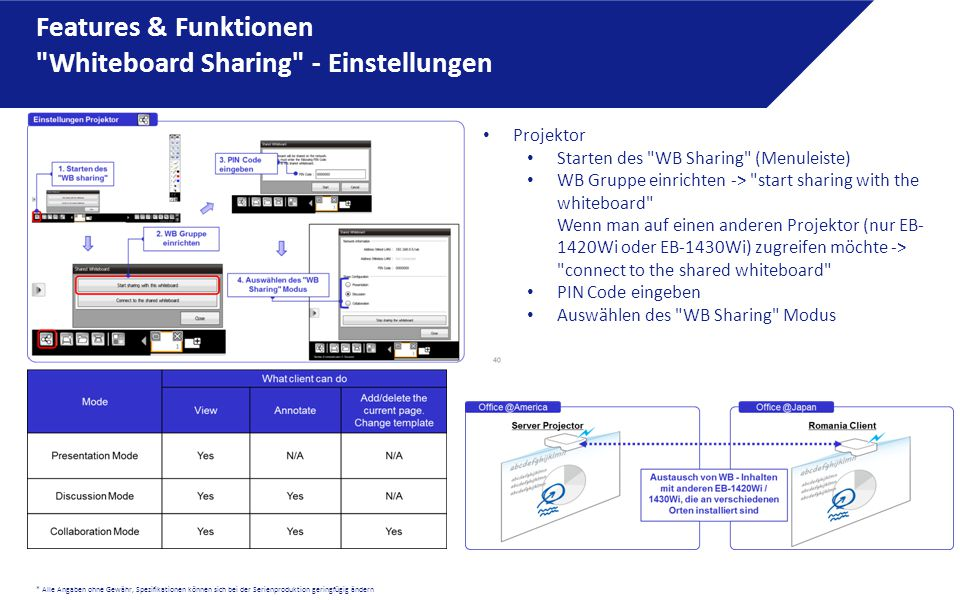 Features & Funktionen Whiteboard Sharing - Einstellungen