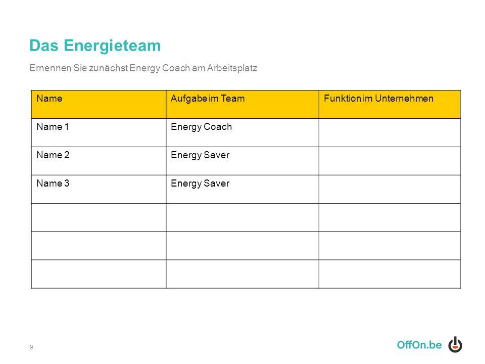 Das Energieteam Ernennen Sie zunächst Energy Coach am Arbeitsplatz