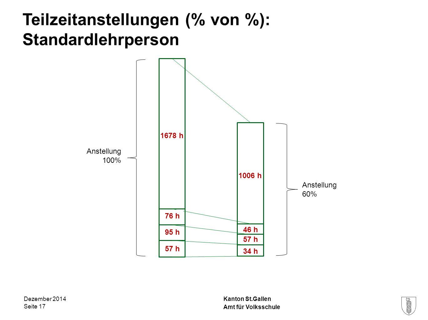 Teilzeitanstellungen (% von %): Standardlehrperson