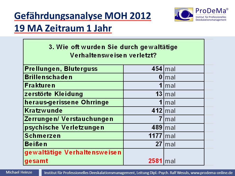 Gefährdungsanalyse MOH 2012 19 MA Zeitraum 1 Jahr