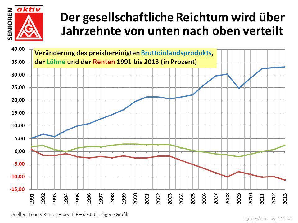 Der gesellschaftliche Reichtum wird über Jahrzehnte von unten nach oben verteilt