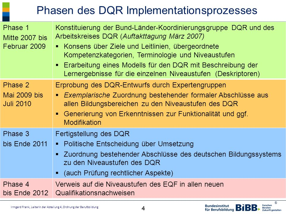 Phasen des DQR Implementationsprozesses