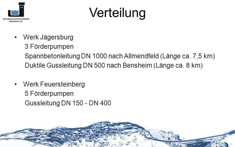 Verteilung Werk Jägersburg 3 Förderpumpen