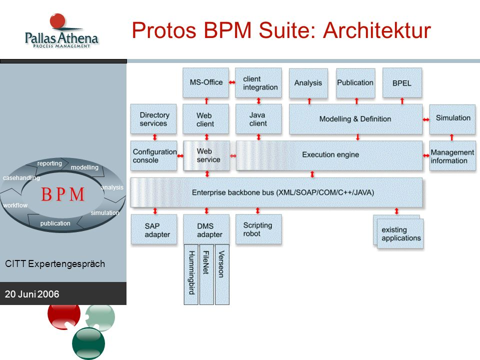 Protos BPM Suite: Architektur