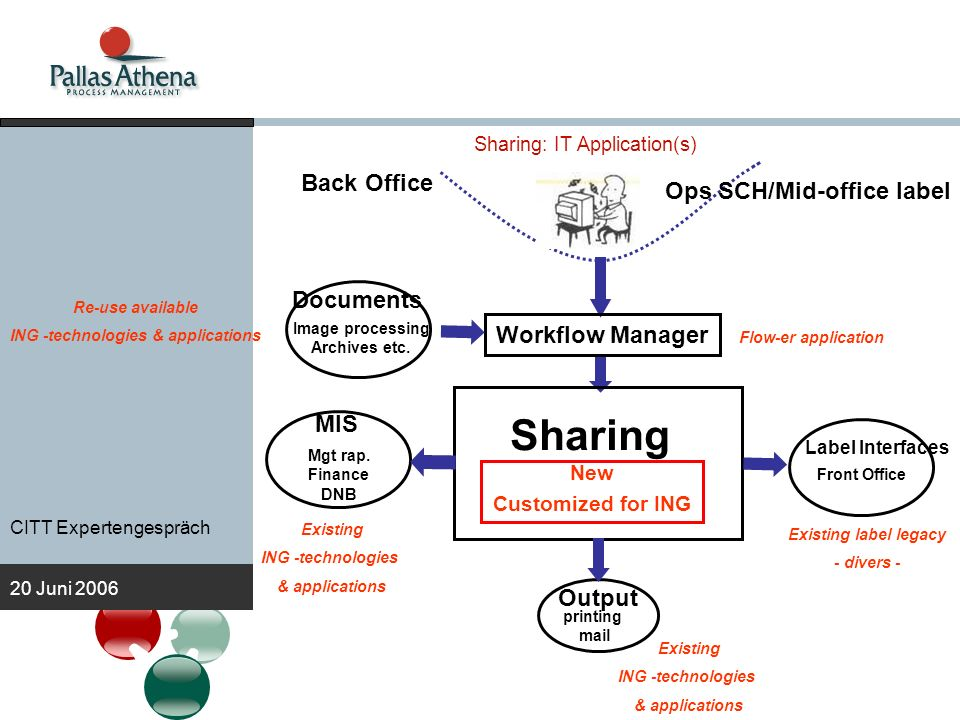 Sharing: IT Application(s)