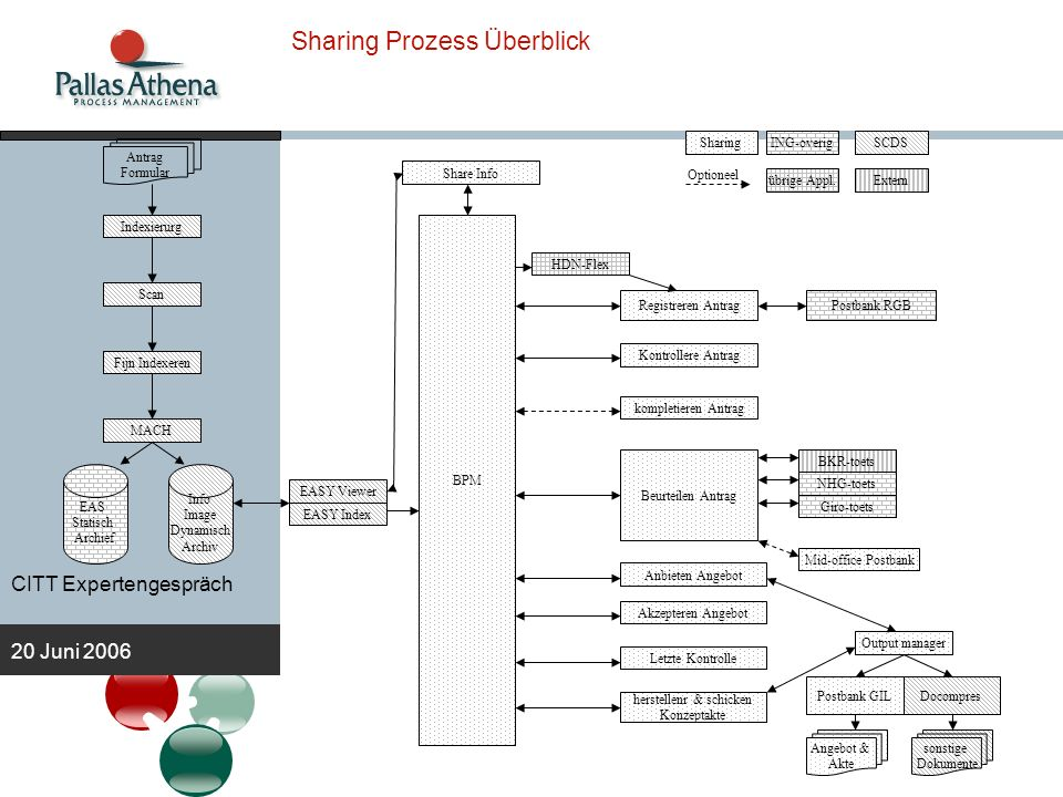Sharing Prozess Überblick
