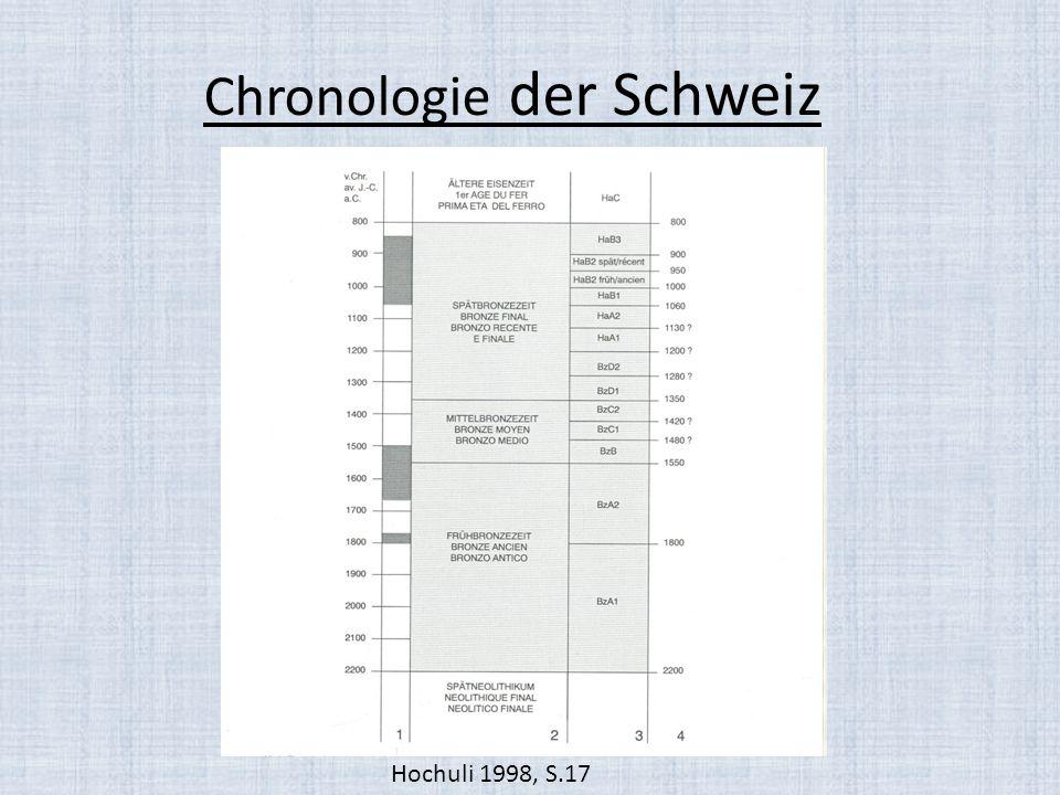 Chronologie der Schweiz