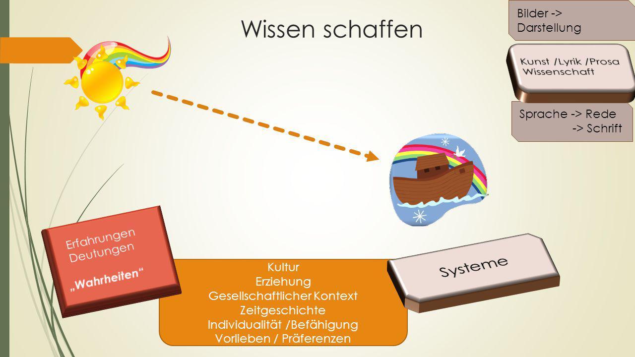 Wissen schaffen Systeme Bilder -> Darstellung Kunst /Lyrik /Prosa