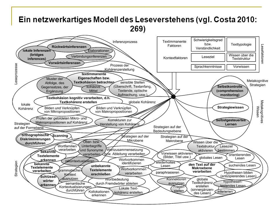 Ein netzwerkartiges Modell des Leseverstehens (vgl. Costa 2010: 269)