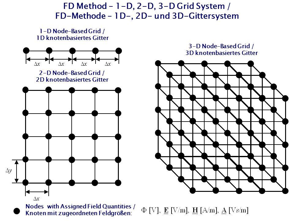 FD Method – 1-D, 2-D, 3-D Grid System / FD-Methode – 1D-, 2D- und 3D-Gittersystem