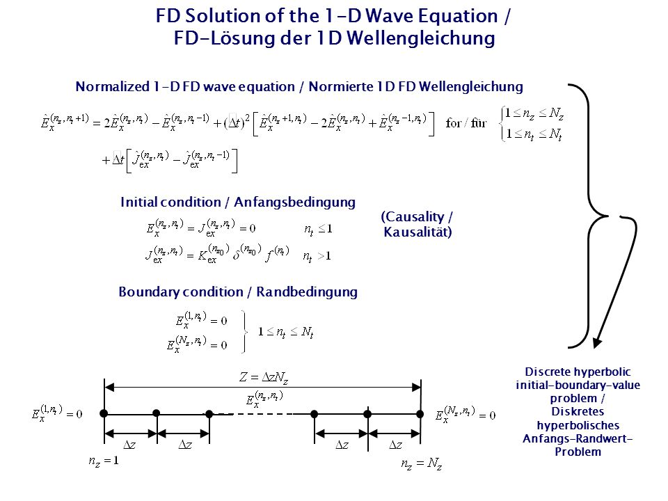 FD Solution of the 1-D Wave Equation / FD-Lösung der 1D Wellengleichung