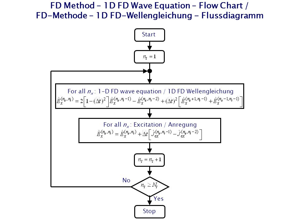 FD Method – 1D FD Wave Equation – Flow Chart / FD-Methode – 1D FD-Wellengleichung - Flussdiagramm