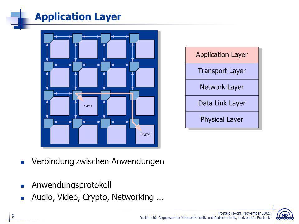 Entwurfsparadigmen für NoC-Anwendungen