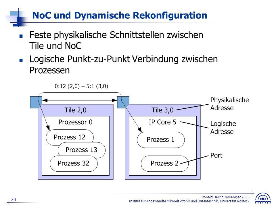 Zur Realisierung von IP Core-Swapping Zwischen Tiles