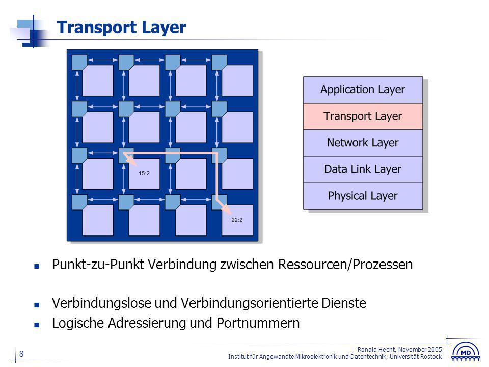 Application Layer Verbindung zwischen Anwendungen Anwendungsprotokoll