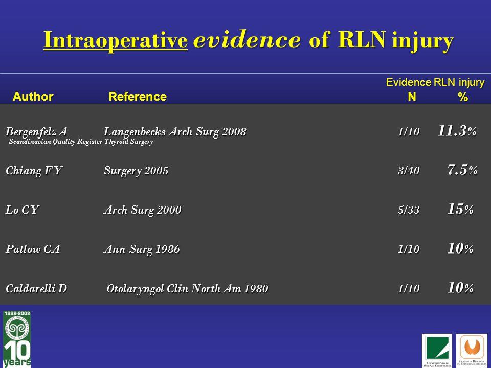 Intraoperative evidence of RLN injury