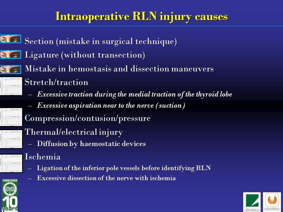 Intraoperative RLN injury causes