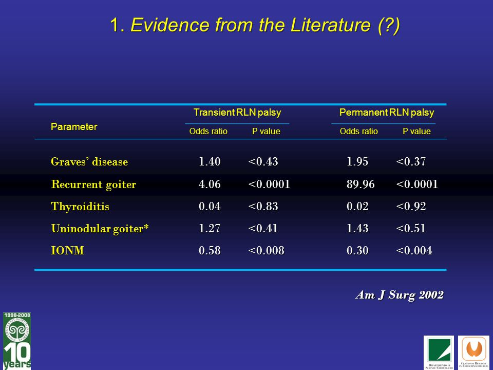 1. Evidence from the Literature ( )