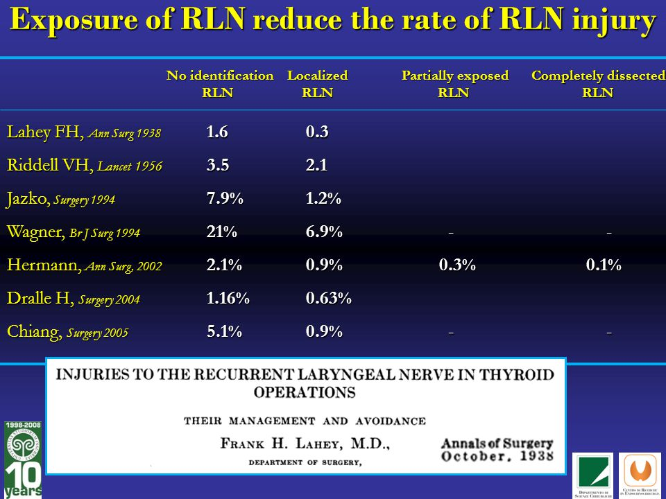 Exposure of RLN reduce the rate of RLN injury