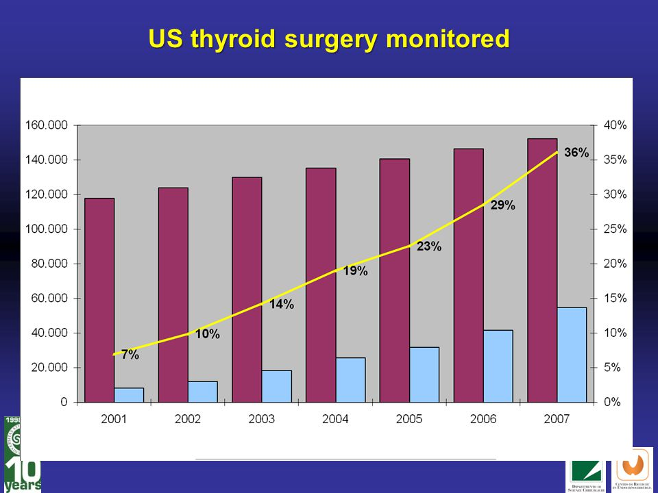US thyroid surgery monitored