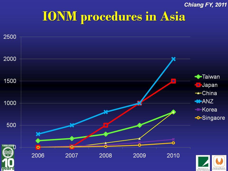 IONM procedures in Asia