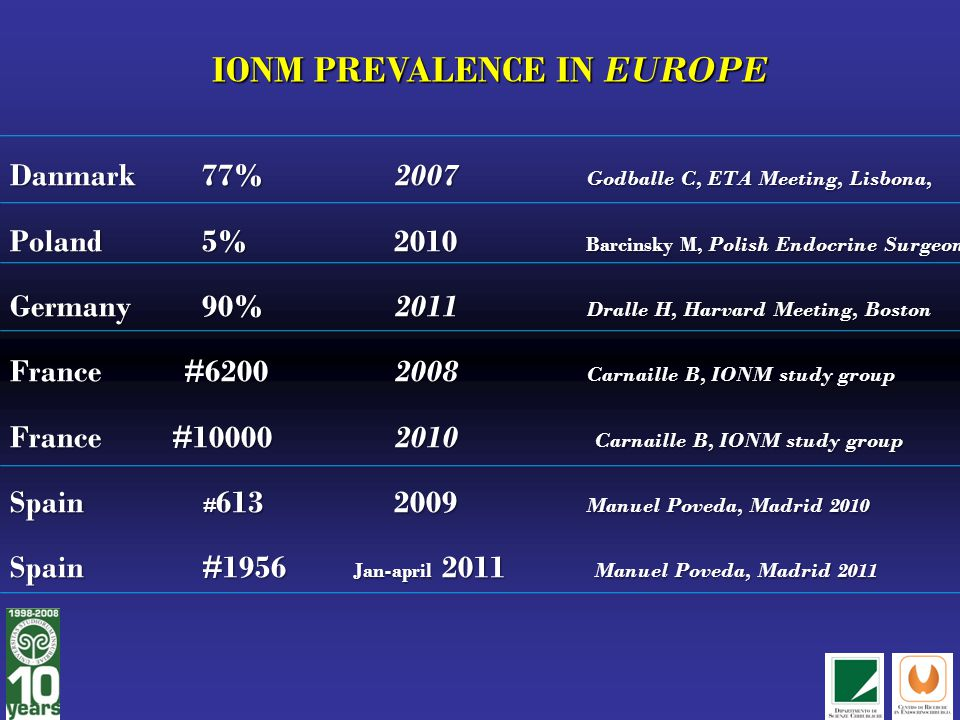 IONM PREVALENCE IN EUROPE