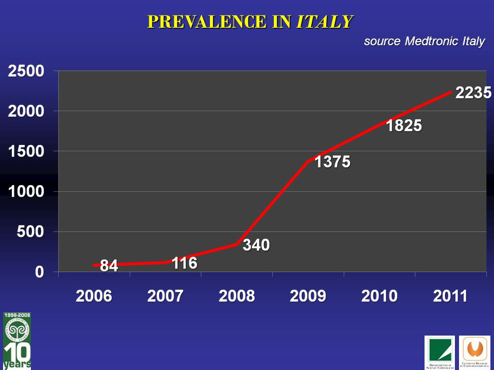 PREVALENCE IN ITALY source Medtronic Italy