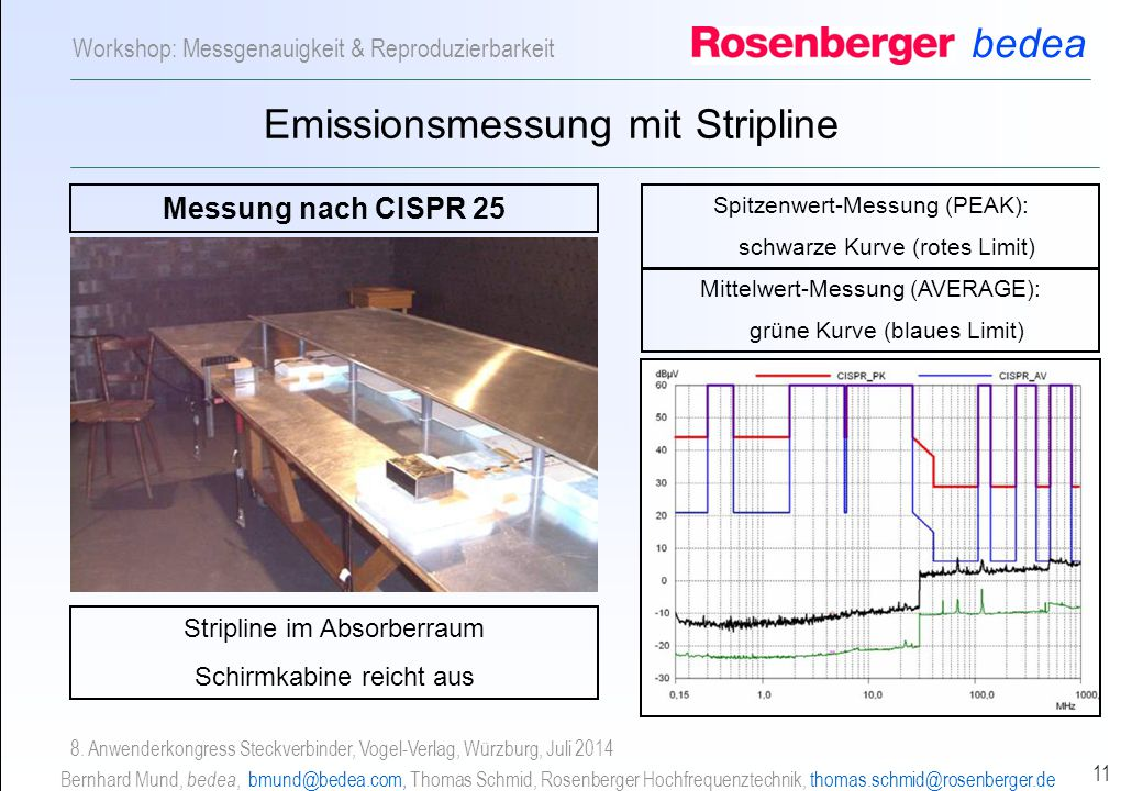Emissionsmessung mit Stripline