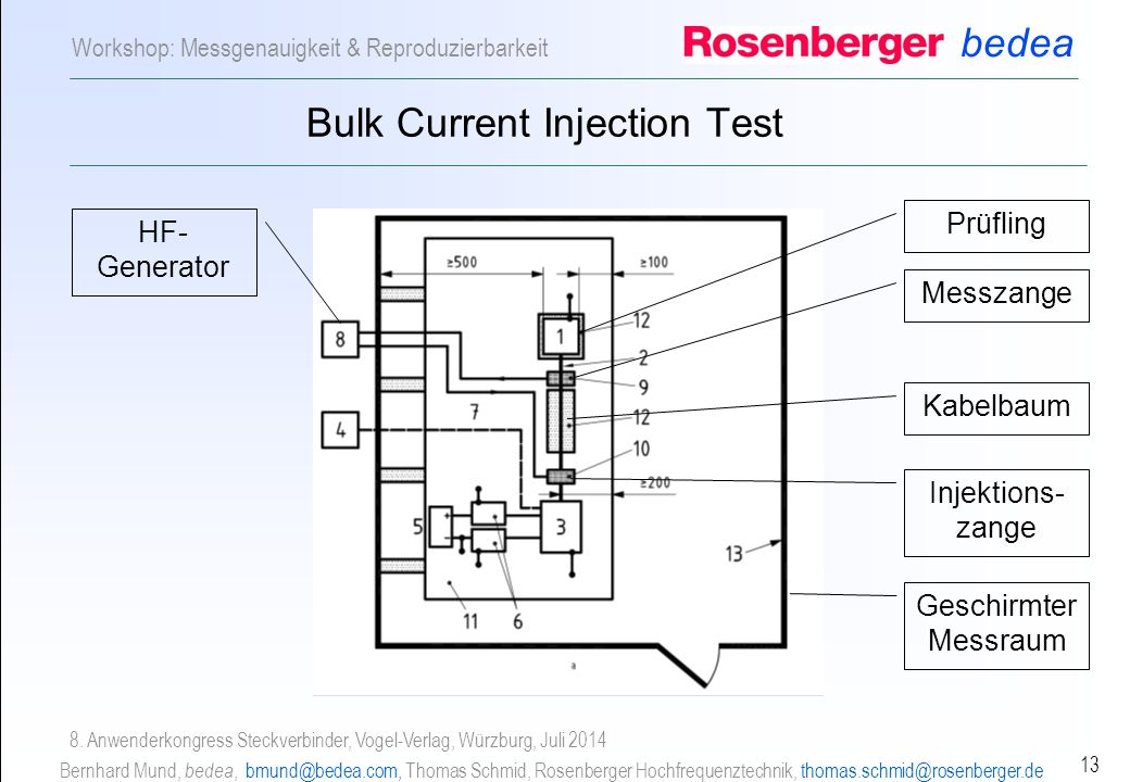 Bulk Current Injection Test