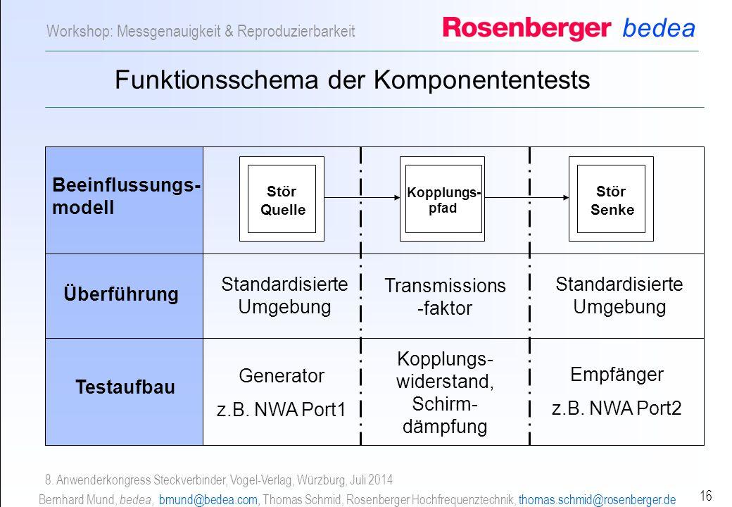 Funktionsschema der Komponententests