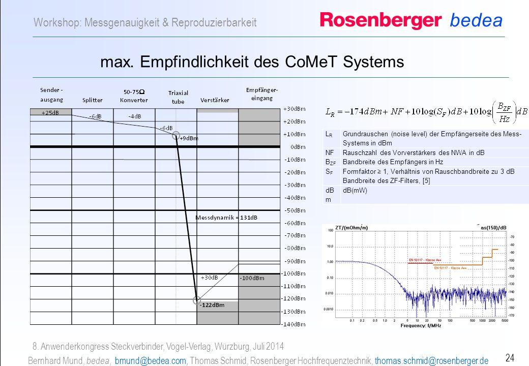 max. Empfindlichkeit des CoMeT Systems