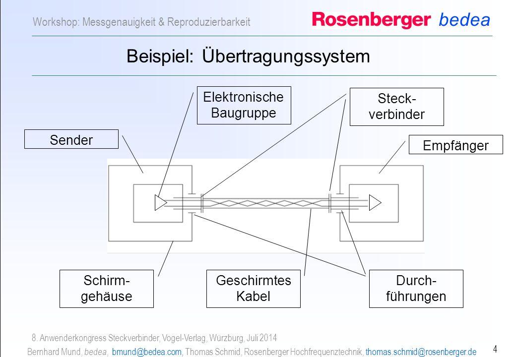 Beispiel: Übertragungssystem