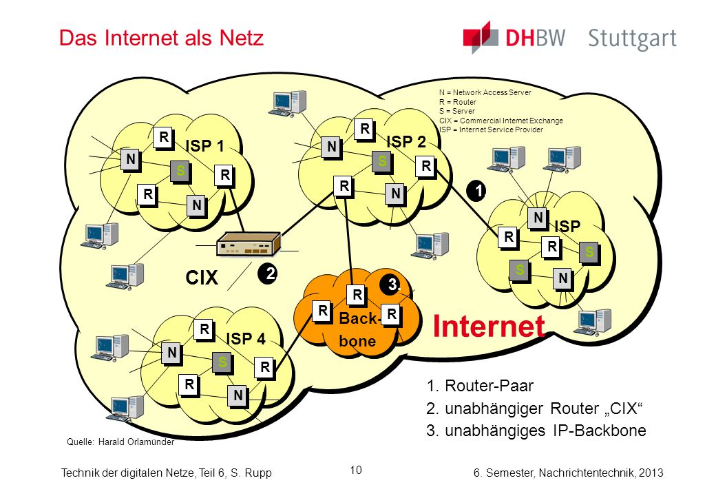 Internet Das Internet als Netz CIX ISP 2 ISP 1 ISP 3 ISP 4