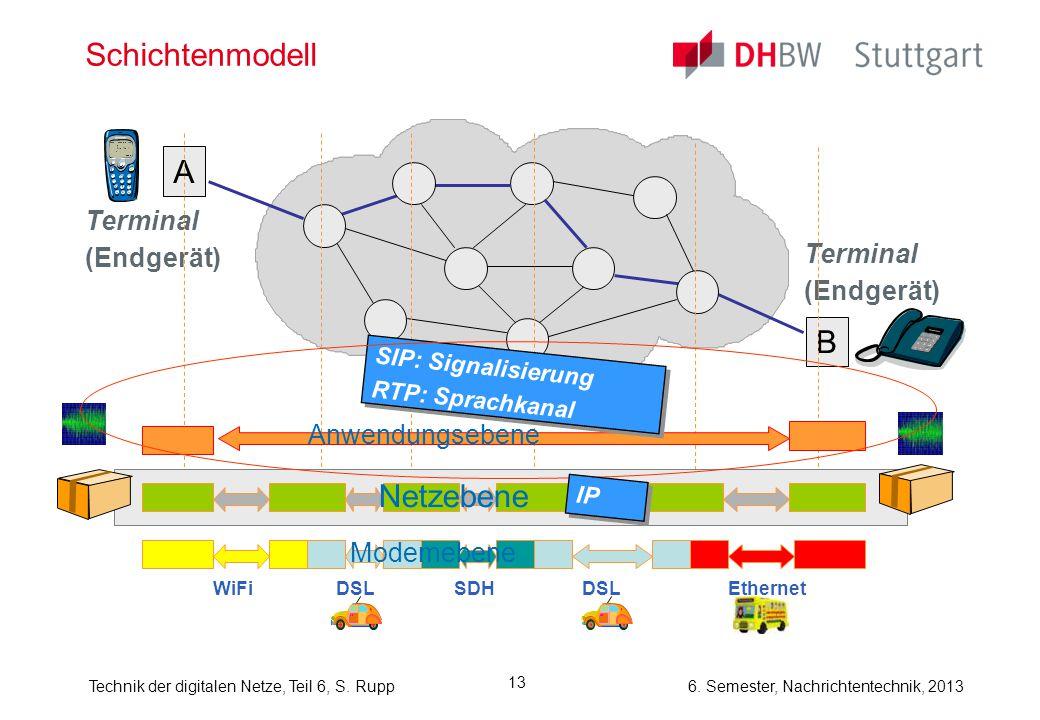Schichtenmodell A B Netzebene Terminal (Endgerät) Terminal (Endgerät)
